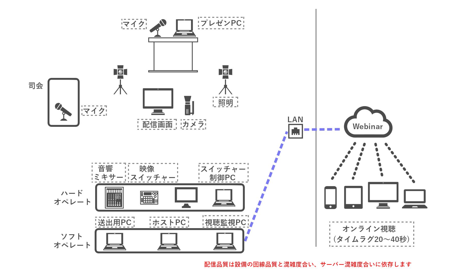 機器配置例図